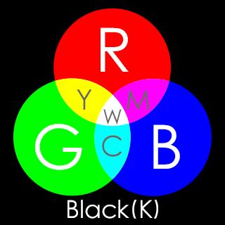 RGBの加法混合